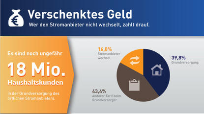 monatliche kosten wof r geben die deutschen ihr geld aus. Black Bedroom Furniture Sets. Home Design Ideas